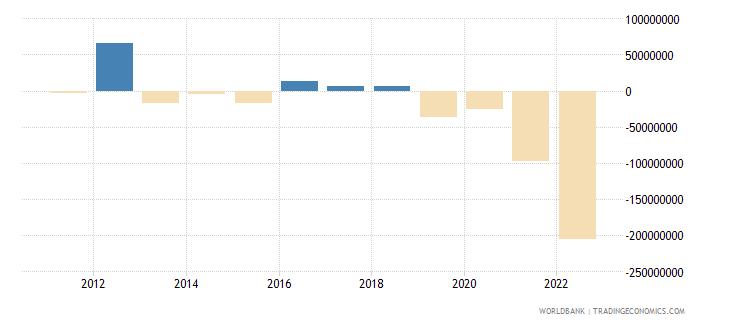 solomon islands net trade in goods bop us dollar wb data