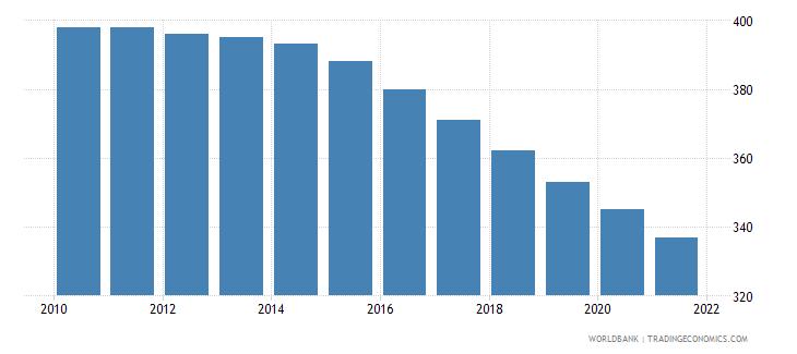 solomon islands number of infant deaths wb data
