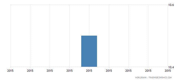 solomon islands number of permanent non production workers wb data