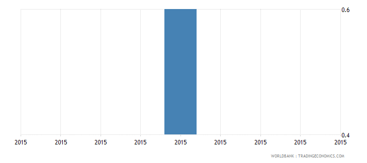 solomon islands number of water insufficiencies in a typical month wb data