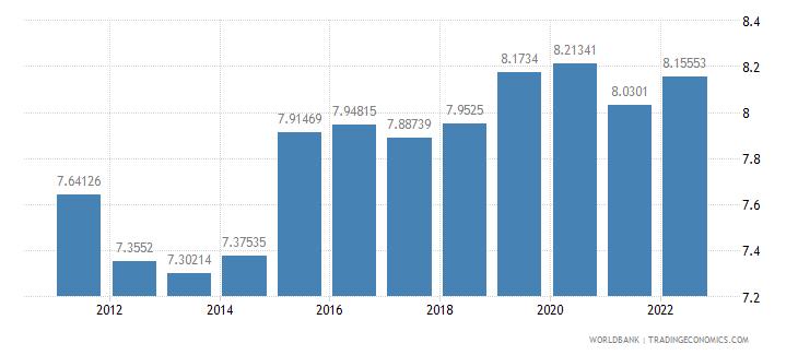 solomon islands official exchange rate lcu per us dollar period average wb data
