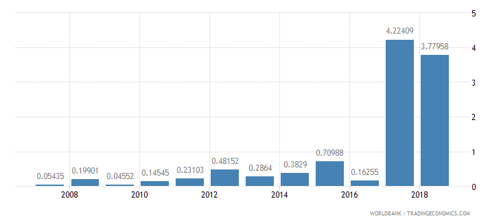 solomon islands ores and metals exports percent of merchandise exports wb data