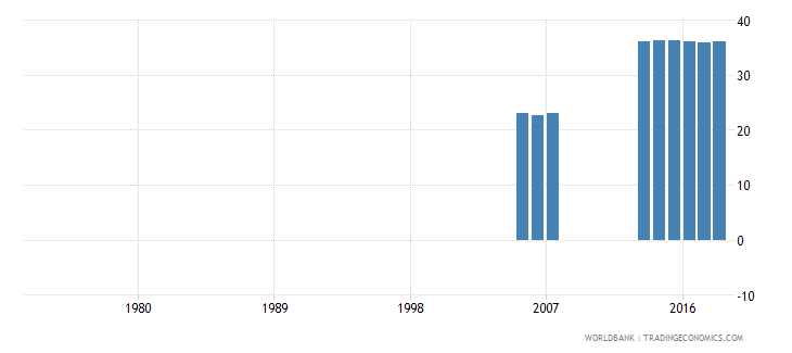 solomon islands over age students primary female percent of female enrollment wb data