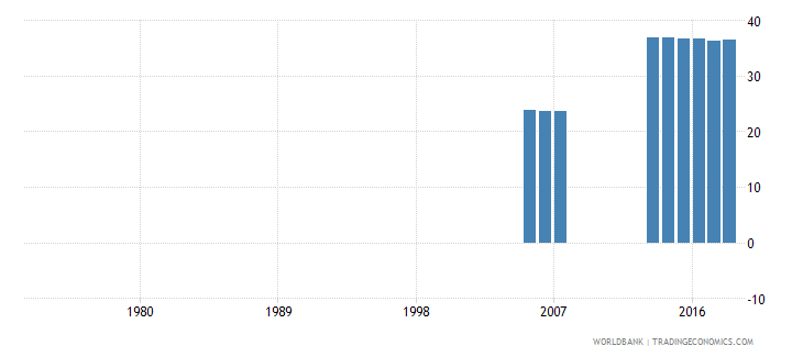 solomon islands over age students primary percent of enrollment wb data