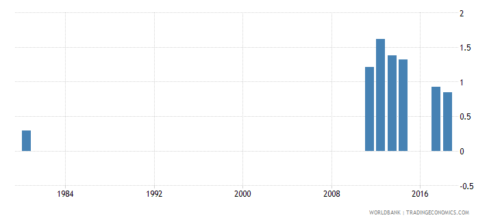 solomon islands percentage of repeaters in grade 2 of lower secondary general education female percent wb data
