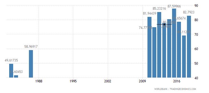 solomon islands persistence to grade 5 female percent of cohort wb data