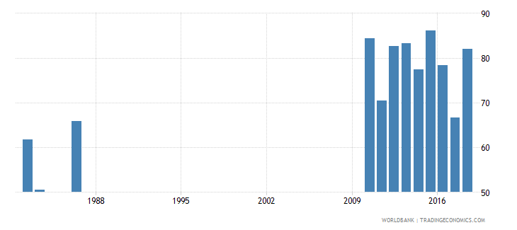 solomon islands persistence to grade 5 male percent of cohort wb data