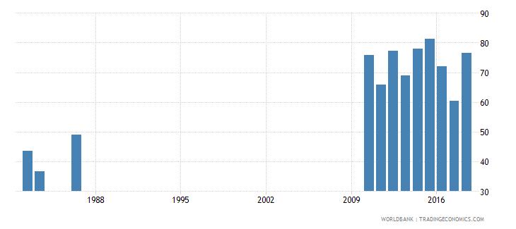 solomon islands persistence to last grade of primary female percent of cohort wb data