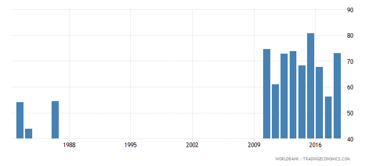 solomon islands persistence to last grade of primary male percent of cohort wb data