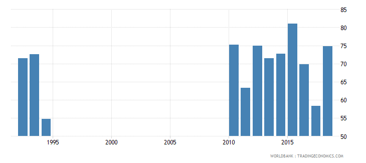solomon islands persistence to last grade of primary total percent of cohort wb data
