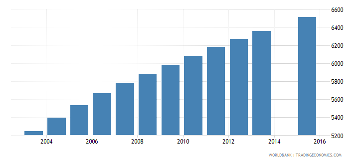 solomon islands population age 12 female wb data