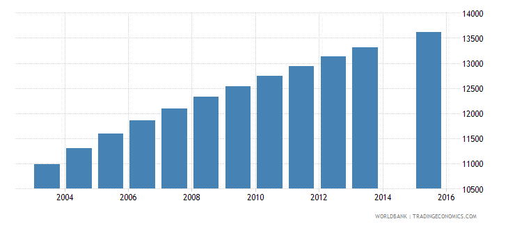 solomon islands population age 12 total wb data