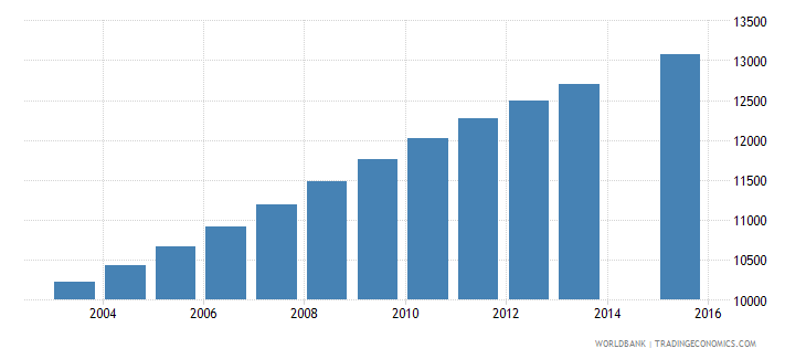 solomon islands population age 15 total wb data
