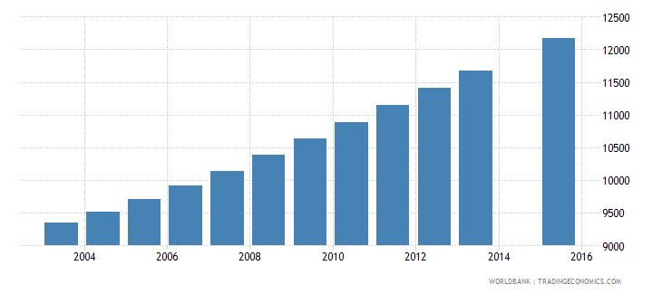 solomon islands population age 19 total wb data