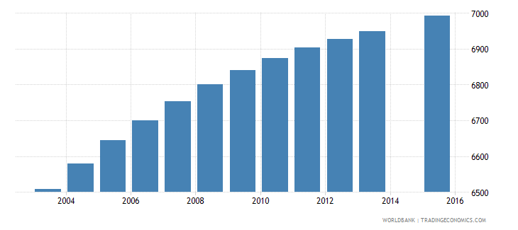solomon islands population age 2 female wb data