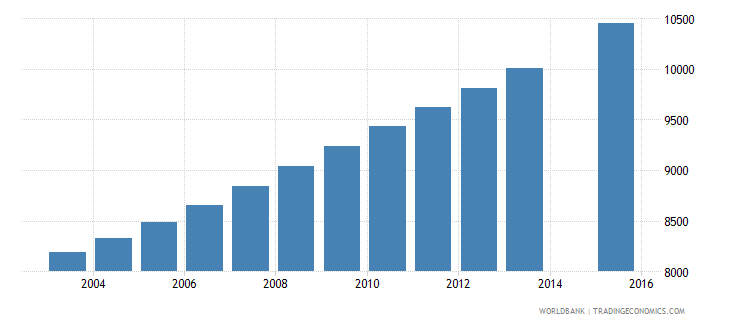 solomon islands population age 25 total wb data