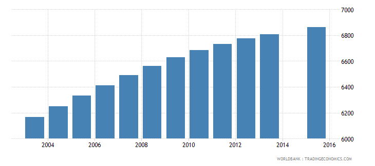 solomon islands population age 5 female wb data