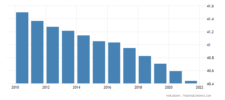 solomon islands population ages 0 14 male percent of total wb data