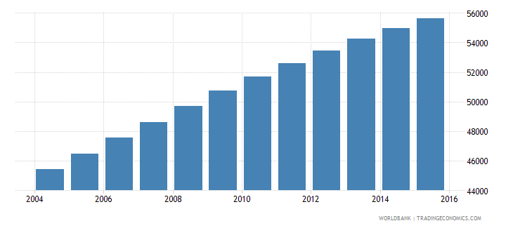 solomon islands population ages 10 17 male wb data