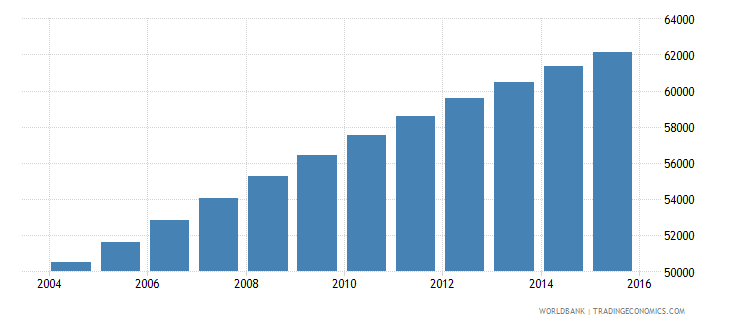 solomon islands population ages 10 18 male wb data