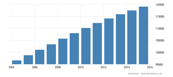 solomon islands population ages 10 18 total wb data