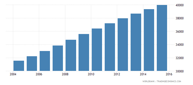 solomon islands population ages 14 19 male wb data