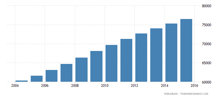 solomon islands population ages 14 19 total wb data