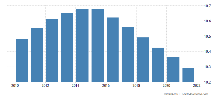 solomon islands population ages 15 19 male percent of male population wb data