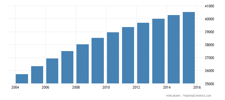solomon islands population ages 5 10 female wb data