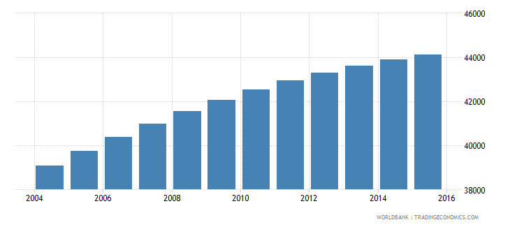 solomon islands population ages 5 10 male wb data