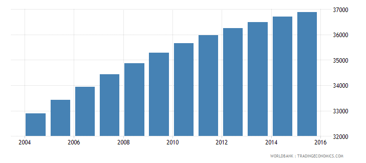 solomon islands population ages 5 9 male wb data
