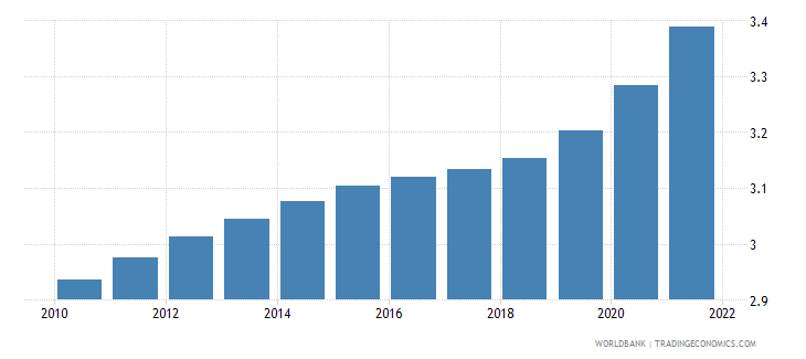 solomon islands population ages 50 54 male percent of male population wb data
