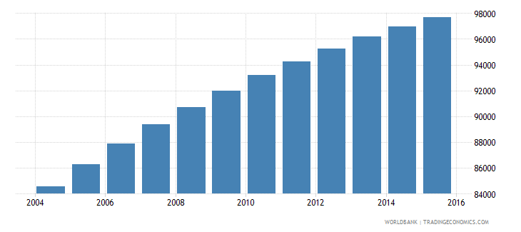 solomon islands population ages 6 12 total wb data
