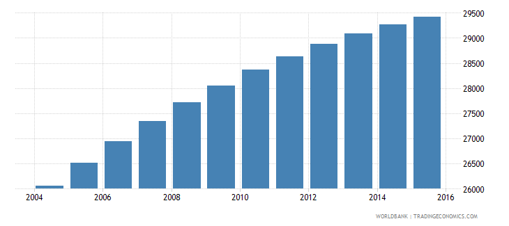 solomon islands population ages 6 9 male wb data