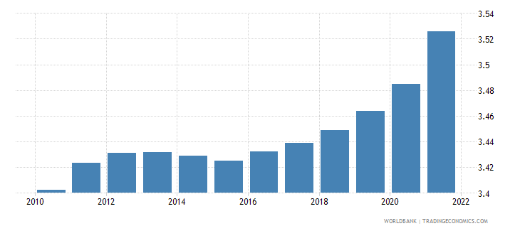 solomon islands population ages 65 and above male percent of total wb data