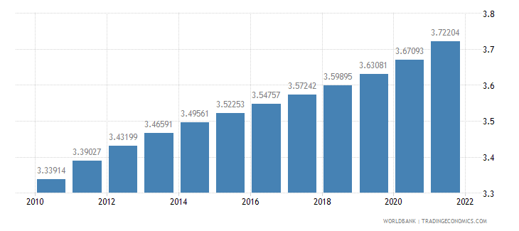 solomon islands population ages 65 and above percent of total wb data