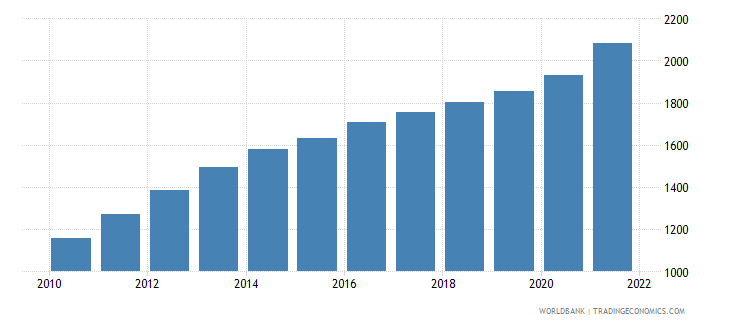 solomon islands population ages 80 and above female wb data