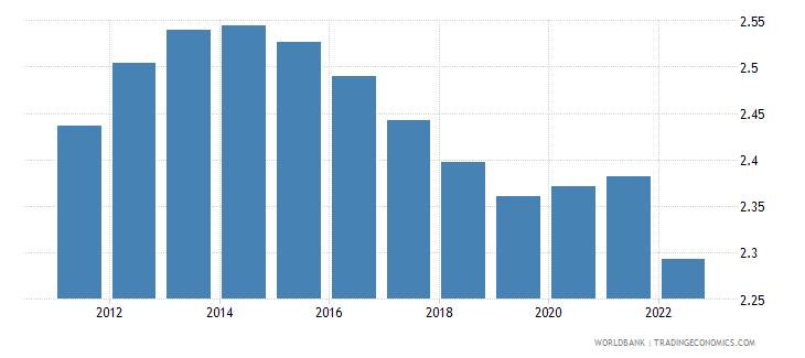 solomon islands population growth annual percent wb data