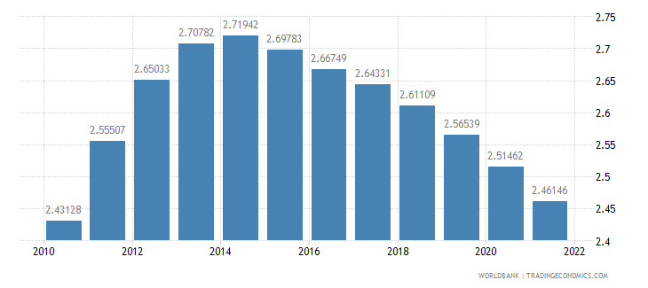 solomon islands population growth annual percent wb data