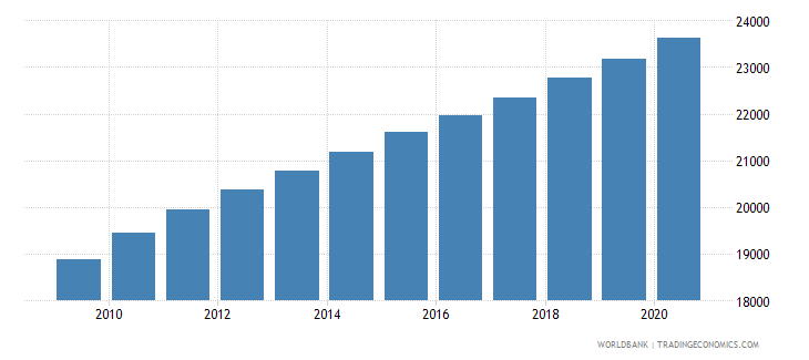 solomon islands population of the official age for lower secondary education male number wb data