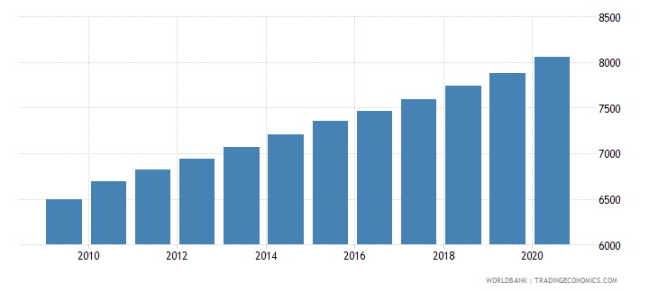 solomon islands population of the official entrance age to secondary general education male number wb data