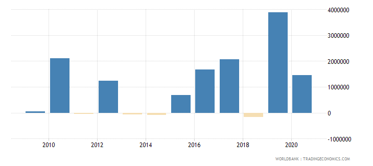 solomon islands portfolio investment excluding lcfar bop us dollar wb data