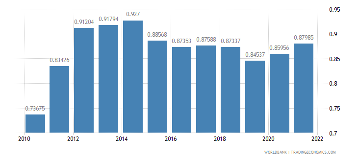 solomon islands ppp conversion factor gdp to market exchange rate ratio wb data