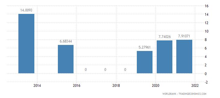 solomon islands present value of external debt percent of gni wb data