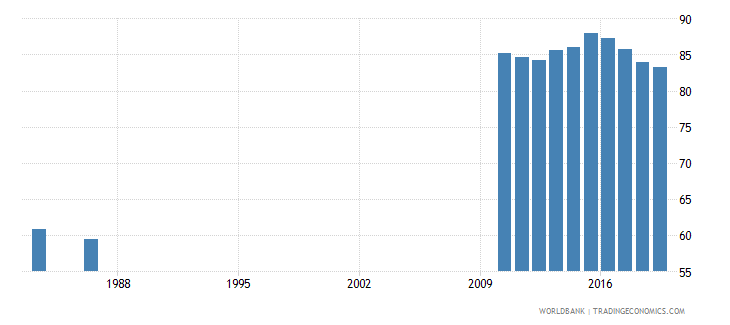 solomon islands primary completion rate male percent of relevant age group wb data