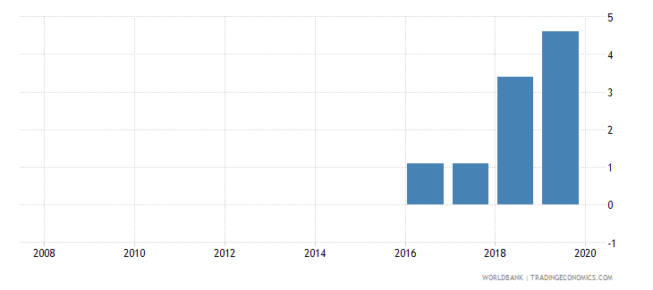 solomon islands private credit bureau coverage percent of adults wb data