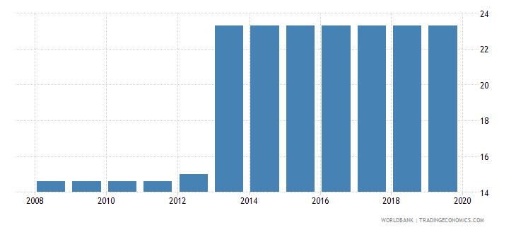 solomon islands profit tax percent of commercial profits wb data