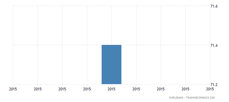 solomon islands proportion of investment financed internally percent wb data