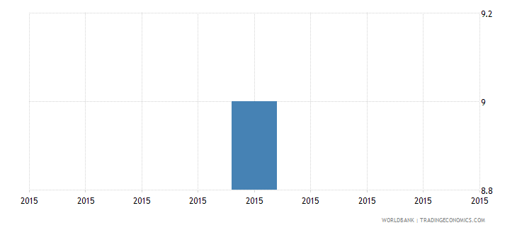 solomon islands proportion of working capital financed by supplier credit percent wb data