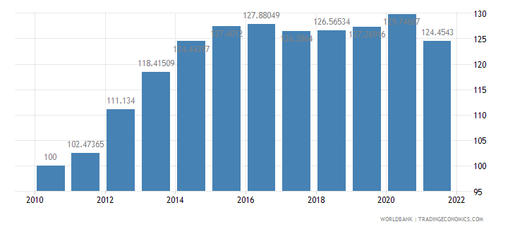 solomon islands real effective exchange rate index 2000  100 wb data
